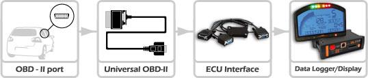 universal_obd_system