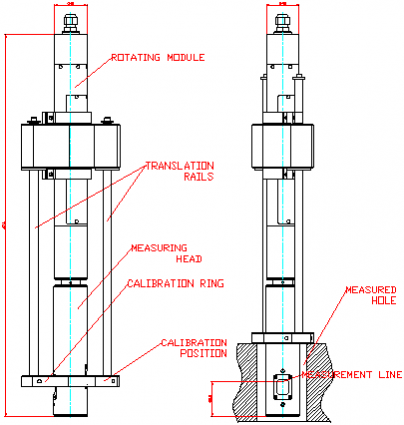Structure of Wheel Center Bore ID Measurement Machine