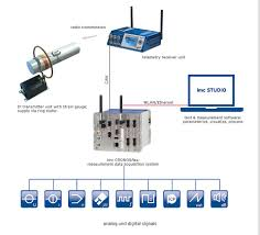 Wireless Telemetry